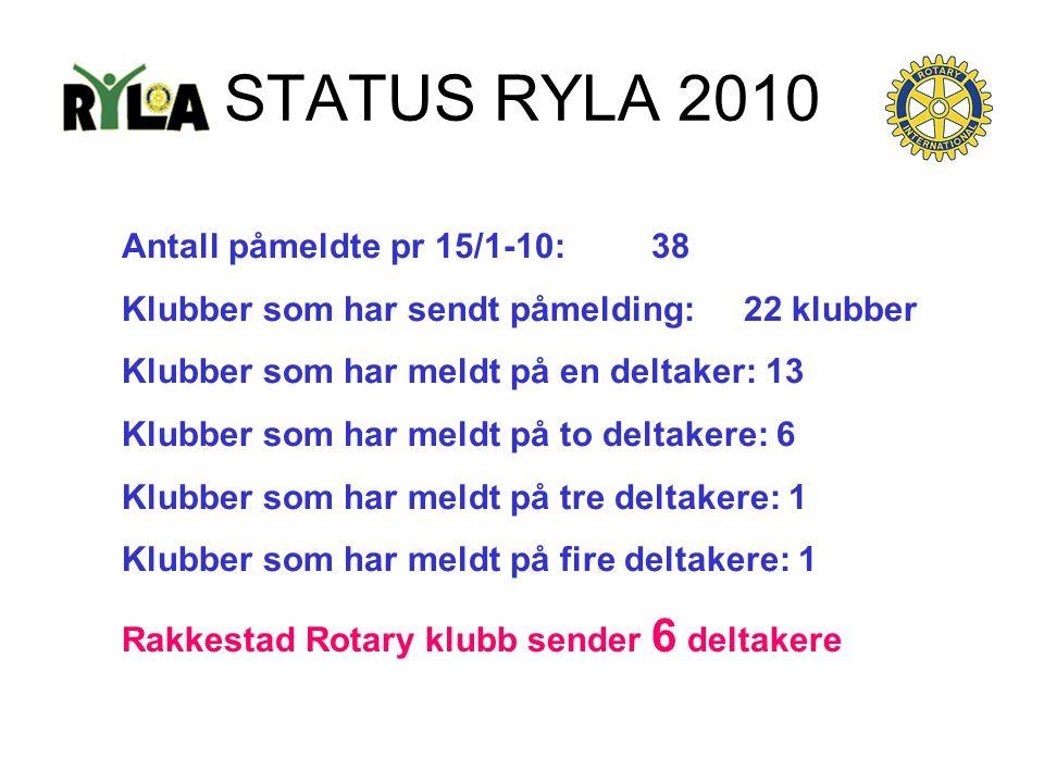 STATUS RYLA 2010 Antall påmeldte pr 15/1-10: 38 Klubber som har sendt påmelding: 22 klubber Klubber som har meldt på en deltaker: 13 Klubber som har m
