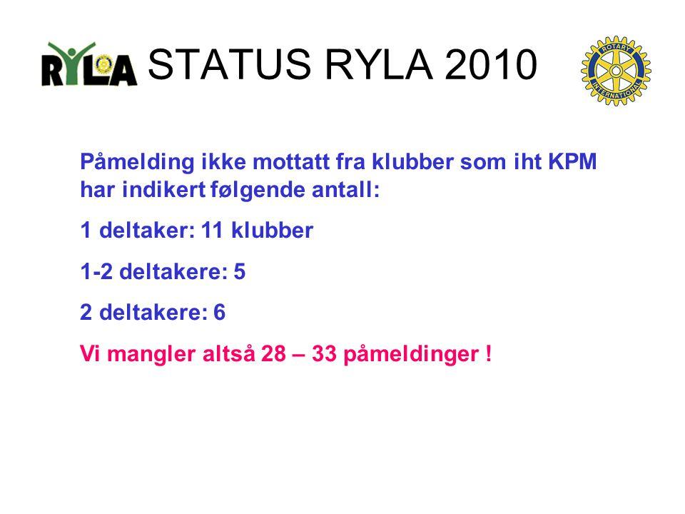 STATUS RYLA 2010 Påmelding ikke mottatt fra klubber som iht KPM har indikert følgende antall: 1 deltaker: 11 klubber 1-2 deltakere: 5 2 deltakere: 6 V