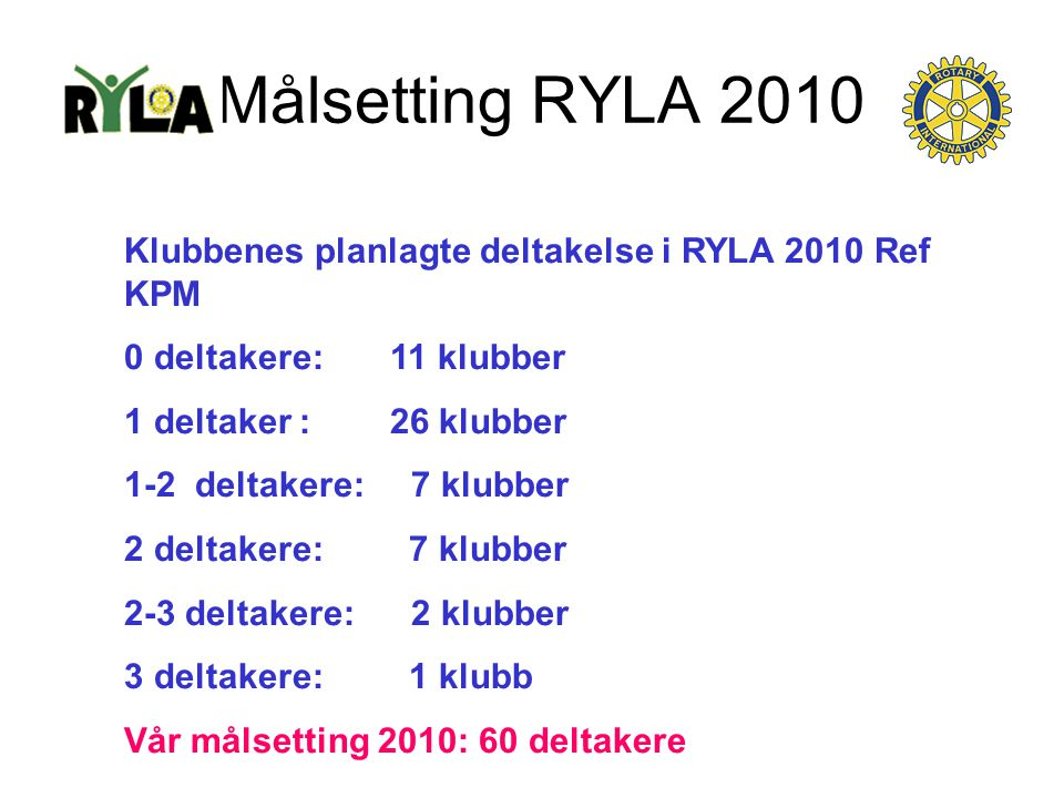 Målsetting RYLA 2010 Klubbenes planlagte deltakelse i RYLA 2010 Ref KPM 0 deltakere: 11 klubber 1 deltaker : 26 klubber 1-2 deltakere: 7 klubber 2 del