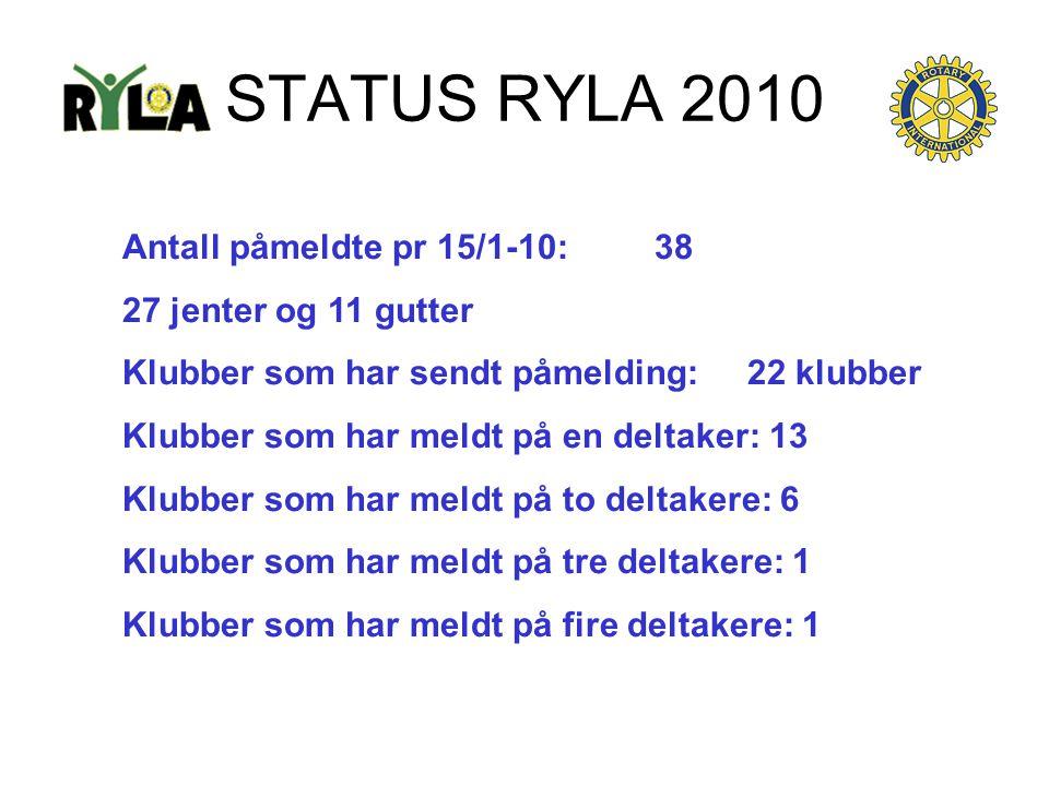 STATUS RYLA 2010 Antall påmeldte pr 15/1-10: 38 27 jenter og 11 gutter Klubber som har sendt påmelding: 22 klubber Klubber som har meldt på en deltake
