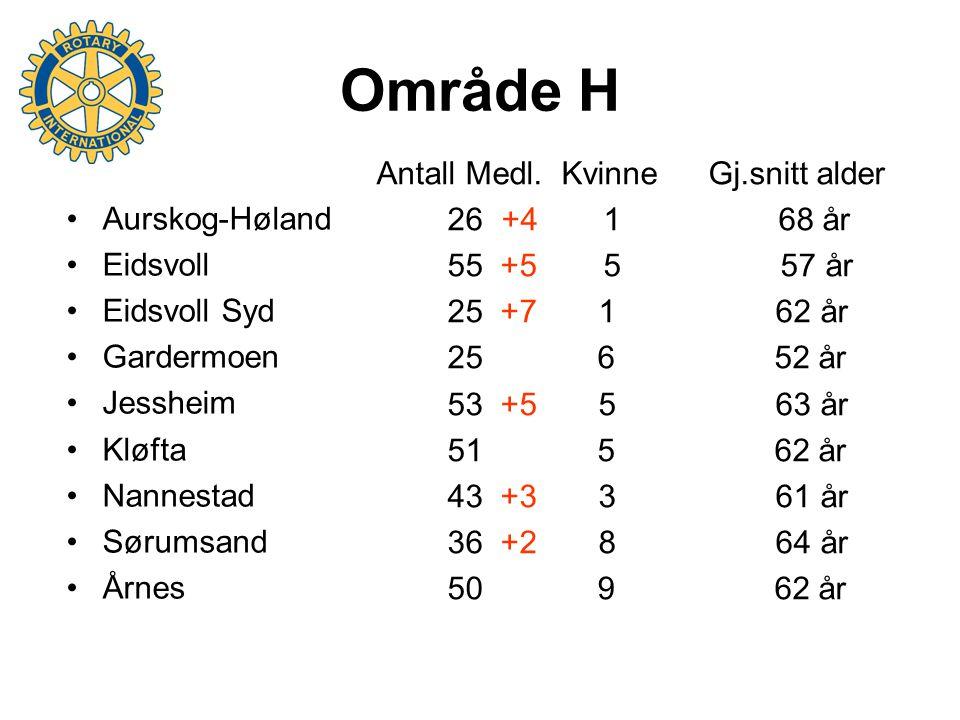 Område H Aurskog-Høland Eidsvoll Eidsvoll Syd Gardermoen Jessheim Kløfta Nannestad Sørumsand Årnes Antall Medl.