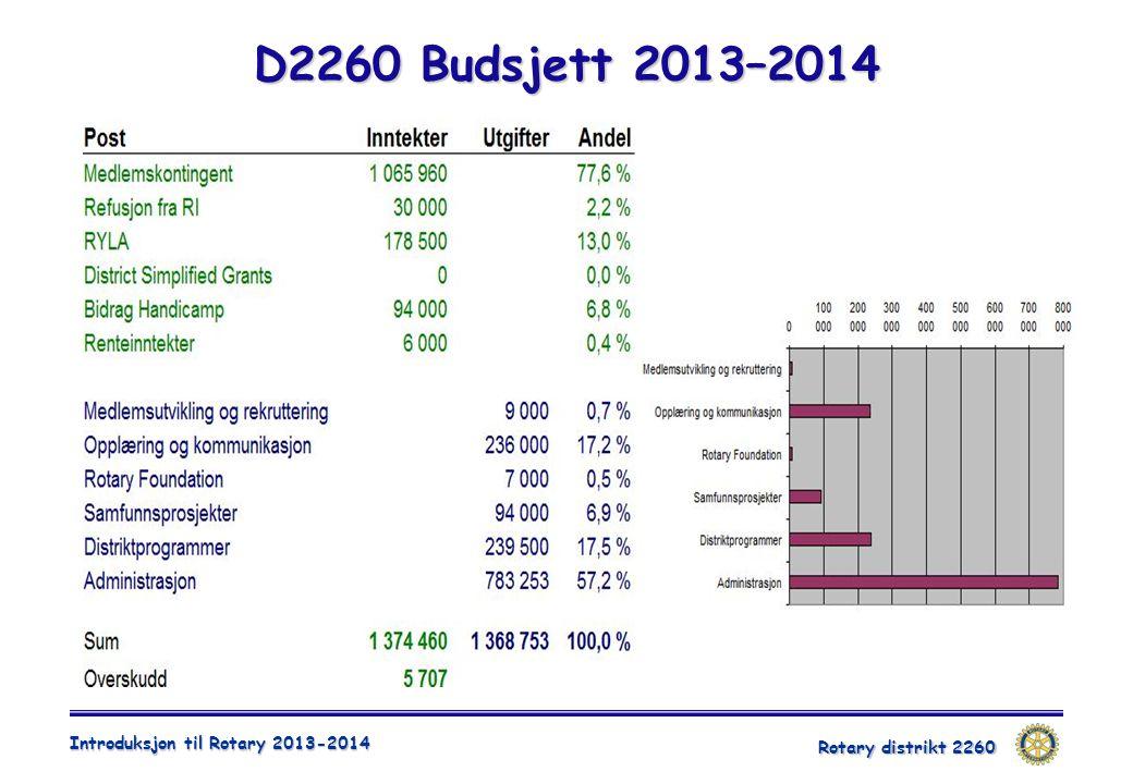 Rotary distrikt 2260 Introduksjon til Rotary 2013-2014 D2260 Budsjett 2013–2014