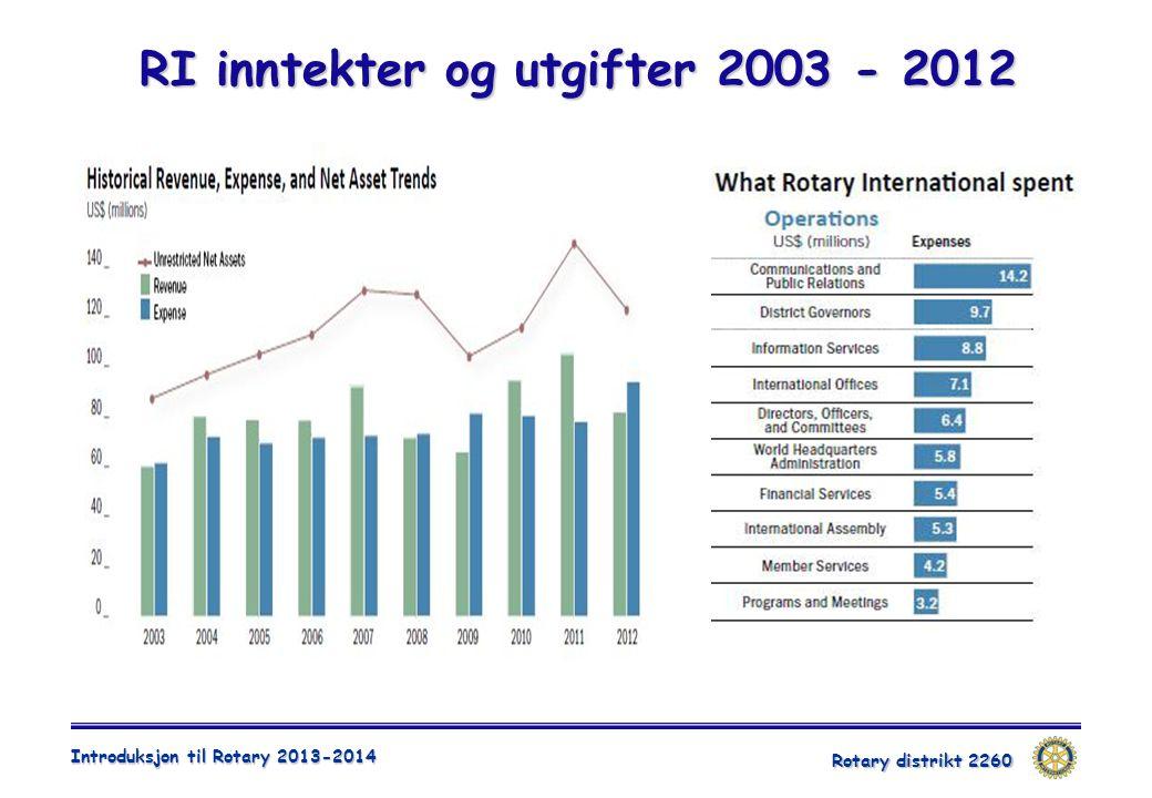 Rotary distrikt 2260 Introduksjon til Rotary 2013-2014 RI inntekter og utgifter 2003 - 2012