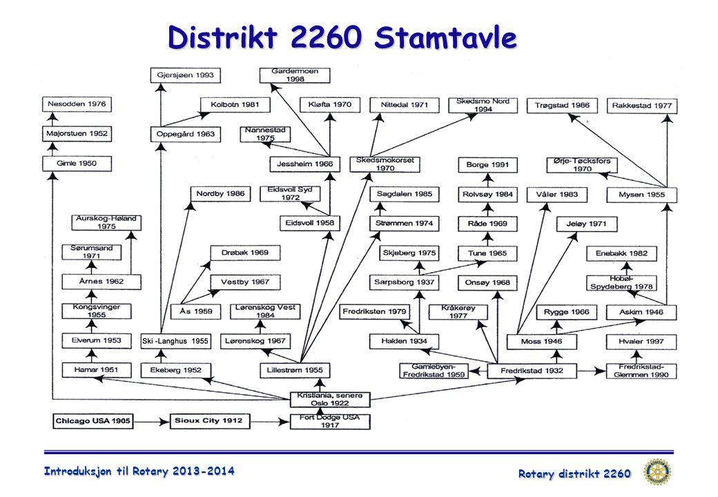 Rotary distrikt 2260 Introduksjon til Rotary 2013-2014 Distrikt 2260 Stamtavle
