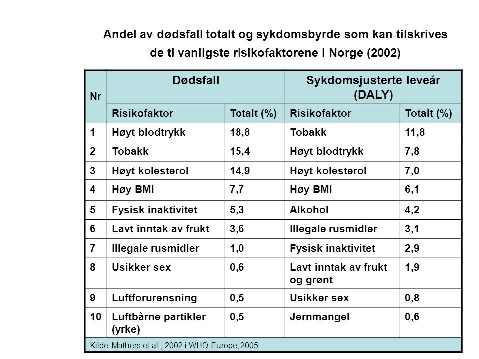 Andel av dødsfall totalt og sykdomsbyrde som kan tilskrives de ti vanligste risikofaktorene i Norge (2002) Nr DødsfallSykdomsjusterte leveår (DALY) RisikofaktorTotalt (%)RisikofaktorTotalt (%) 1Høyt blodtrykk18,8Tobakk11,8 2Tobakk15,4Høyt blodtrykk7,8 3Høyt kolesterol14,9Høyt kolesterol7,0 4Høy BMI7,7Høy BMI6,1 5Fysisk inaktivitet5,3Alkohol4,2 6Lavt inntak av frukt3,6Illegale rusmidler3,1 7Illegale rusmidler1,0Fysisk inaktivitet2,9 8Usikker sex0,6Lavt inntak av frukt og grønt 1,9 9Luftforurensning0,5Usikker sex0,8 10Luftbårne partikler (yrke) 0,5Jernmangel0,6 Kilde: Mathers et al., 2002 i WHO Europe, 2005