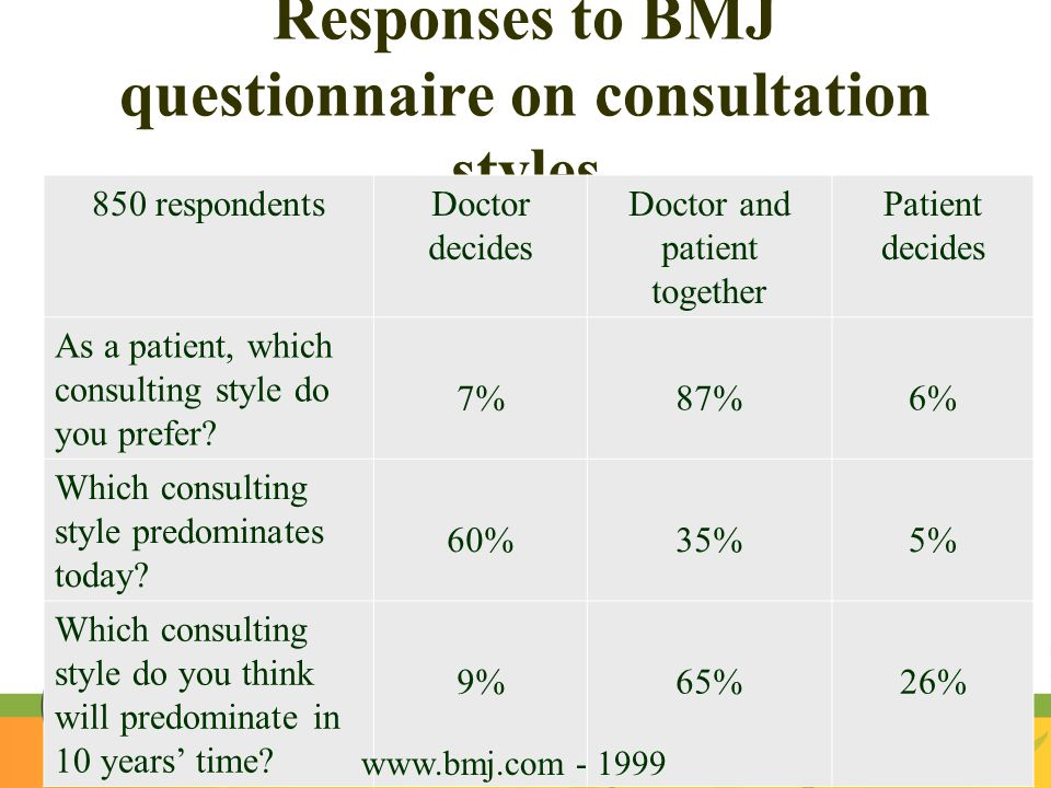 Responses to BMJ questionnaire on consultation styles 850 respondentsDoctor decides Doctor and patient together Patient decides As a patient, which co