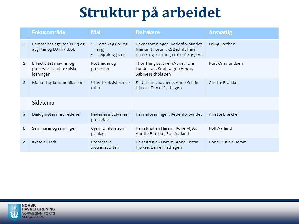 Struktur på arbeidet FokusområdeMålDeltakereAnsvarlig 1Rammebetingelser (NTP) og avgifter og EUs hvitbok Kortsiktig (los og avg) Langsiktig (NTP) Havn