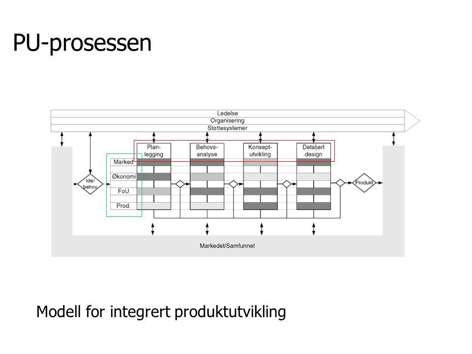 PU-prosessen Modell for integrert produktutvikling