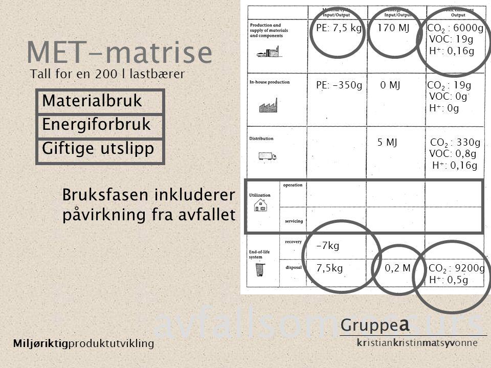 MET-matrise avfallsomressurs Miljøriktigproduktutvikling Gruppe a kristiankristinmatsyvonne PE: 7,5 kg 170 MJ CO 2 : 6000g VOC: 19g H + : 0,16g PE: -3