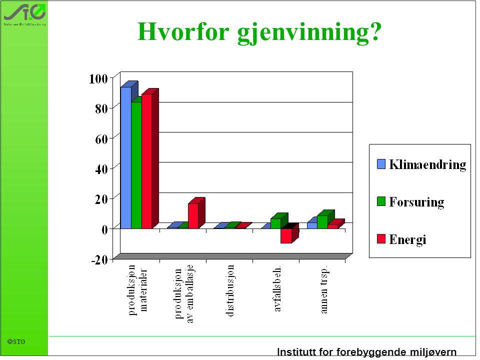 Institutt for forebyggende miljøvern  STØ Hvorfor gjenvinning