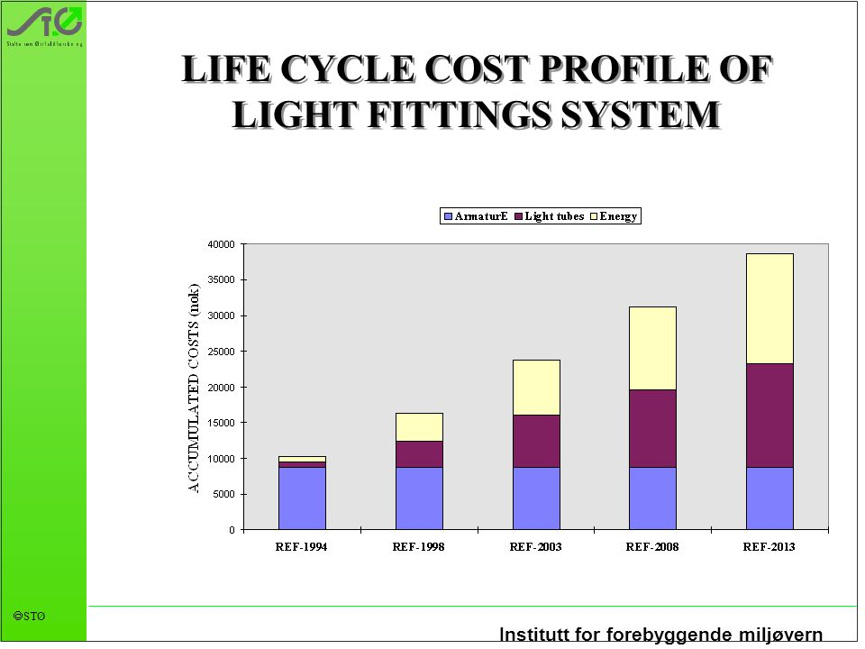 Institutt for forebyggende miljøvern  STØ LIFE CYCLE COST PROFILE OF LIGHT FITTINGS SYSTEM