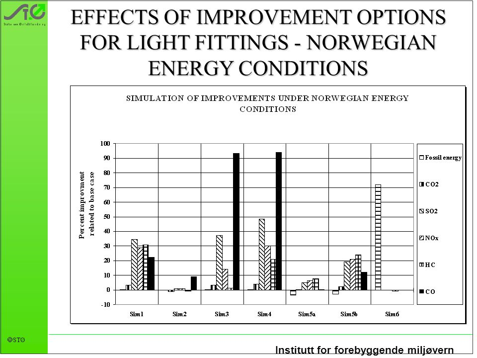 Institutt for forebyggende miljøvern  STØ EFFECTS OF IMPROVEMENT OPTIONS FOR LIGHT FITTINGS - NORWEGIAN ENERGY CONDITIONS