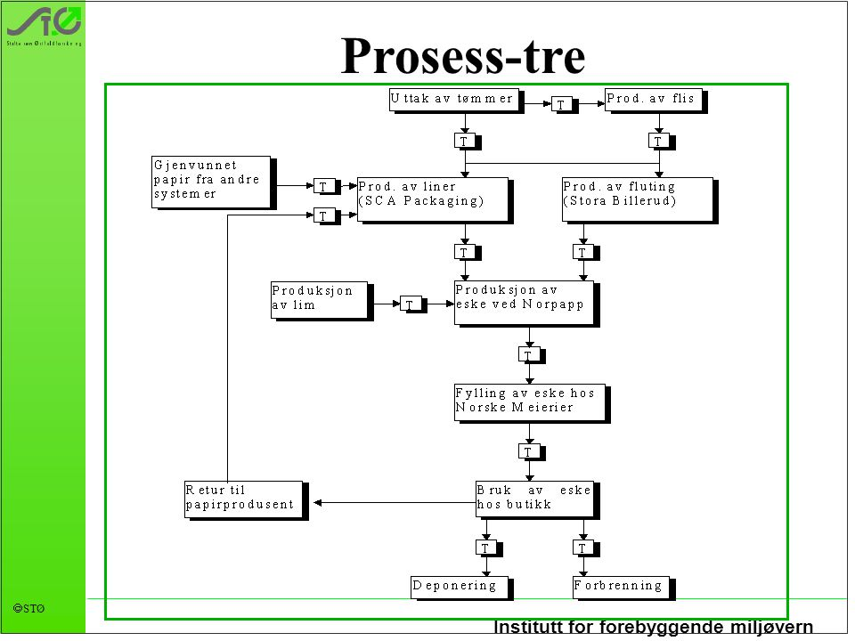 Institutt for forebyggende miljøvern  STØ Prosess-tre