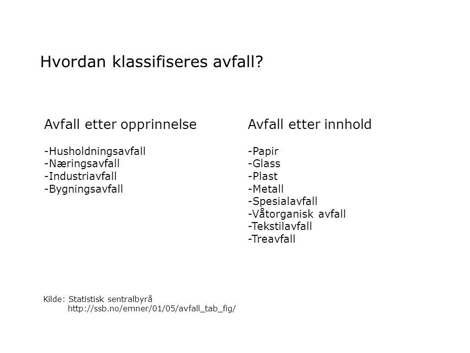 Hvor mye avfall genereres i Norge hvert år.