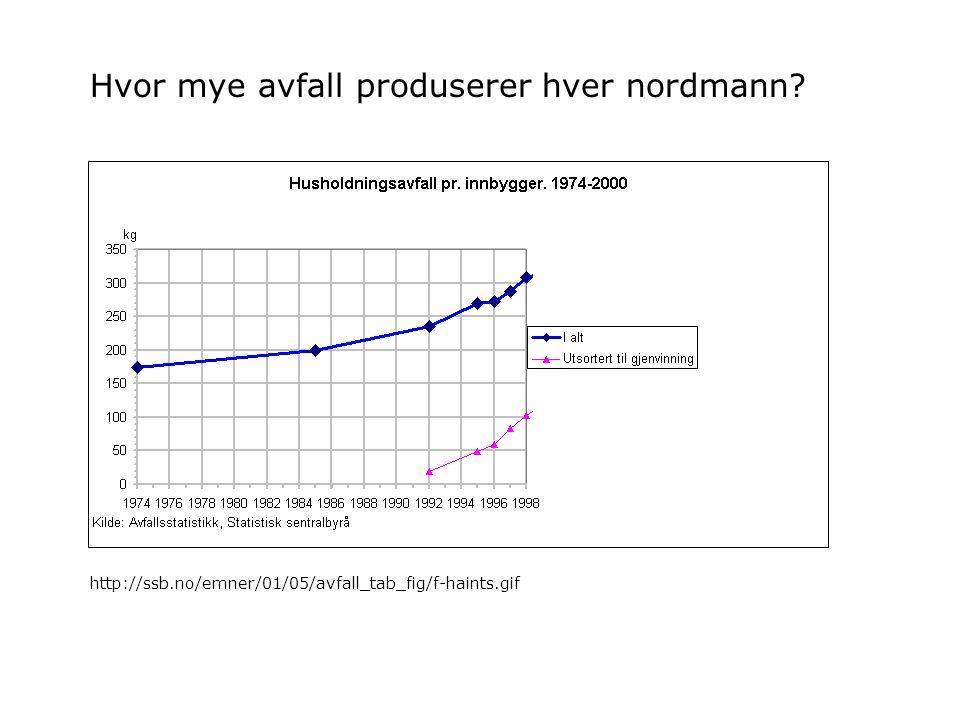 Hvilke lover, forskrifter og avtaler regulerer avfallsbehandling i Norge.