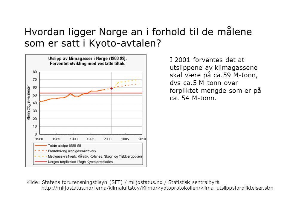 Hva kan oppfølging av Kyoto-avtalen bety for norske bedrifter i forhold til deres produksjon og produkter.