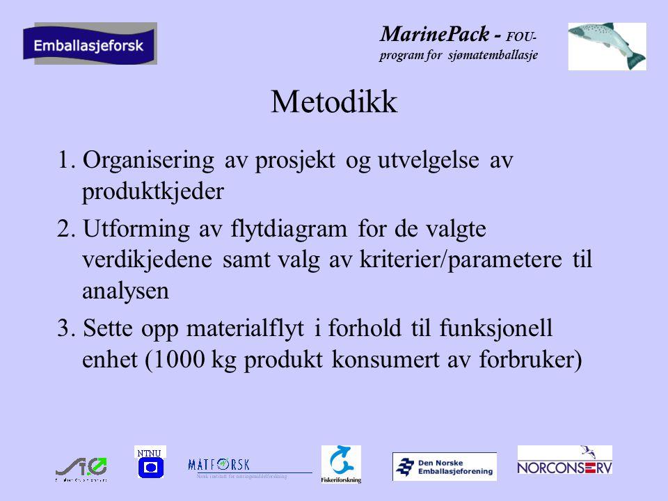 MarinePack - FOU- program for sjømatemballasje Metodikk 1. Organisering av prosjekt og utvelgelse av produktkjeder 2. Utforming av flytdiagram for de
