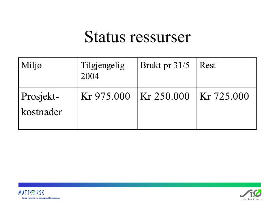 Norskinstituttfornæringsmiddelforskning Status ressurser MiljøTilgjengelig 2004 Brukt pr 31/5Rest Prosjekt- kostnader Kr 975.000Kr 250.000Kr 725.000