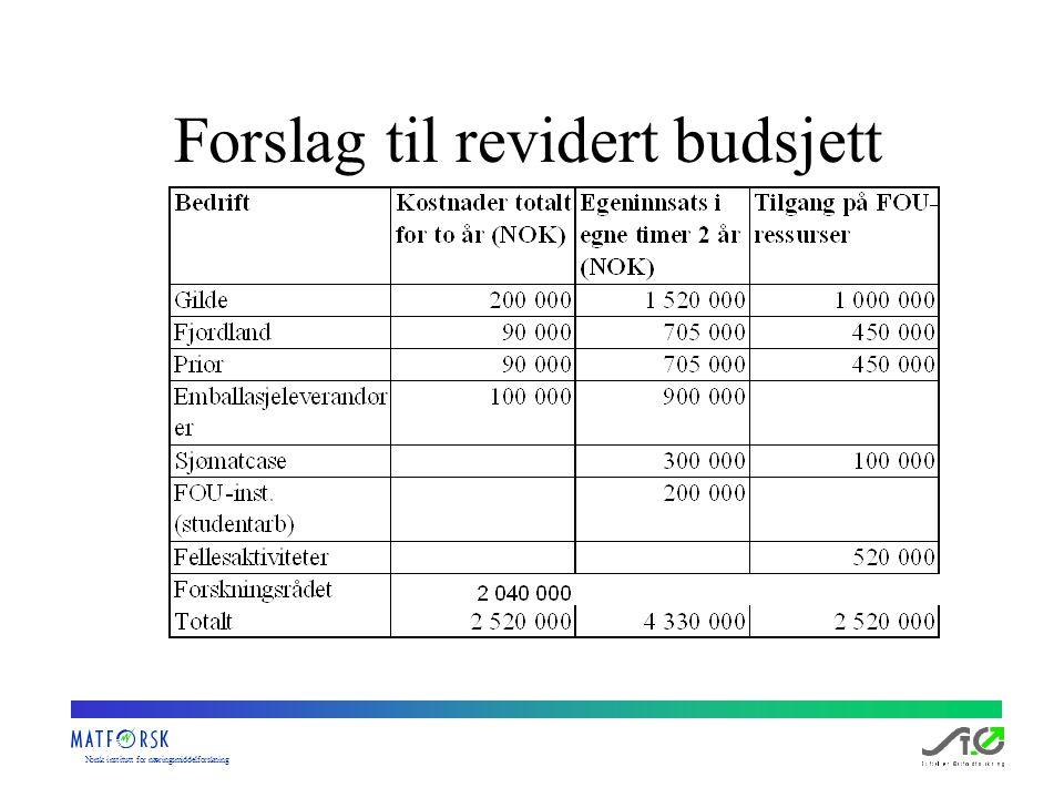 Norskinstituttfornæringsmiddelforskning Forslag til revidert budsjett