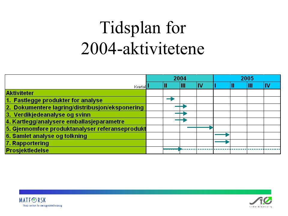 Norskinstituttfornæringsmiddelforskning Tidsplan for 2004-aktivitetene