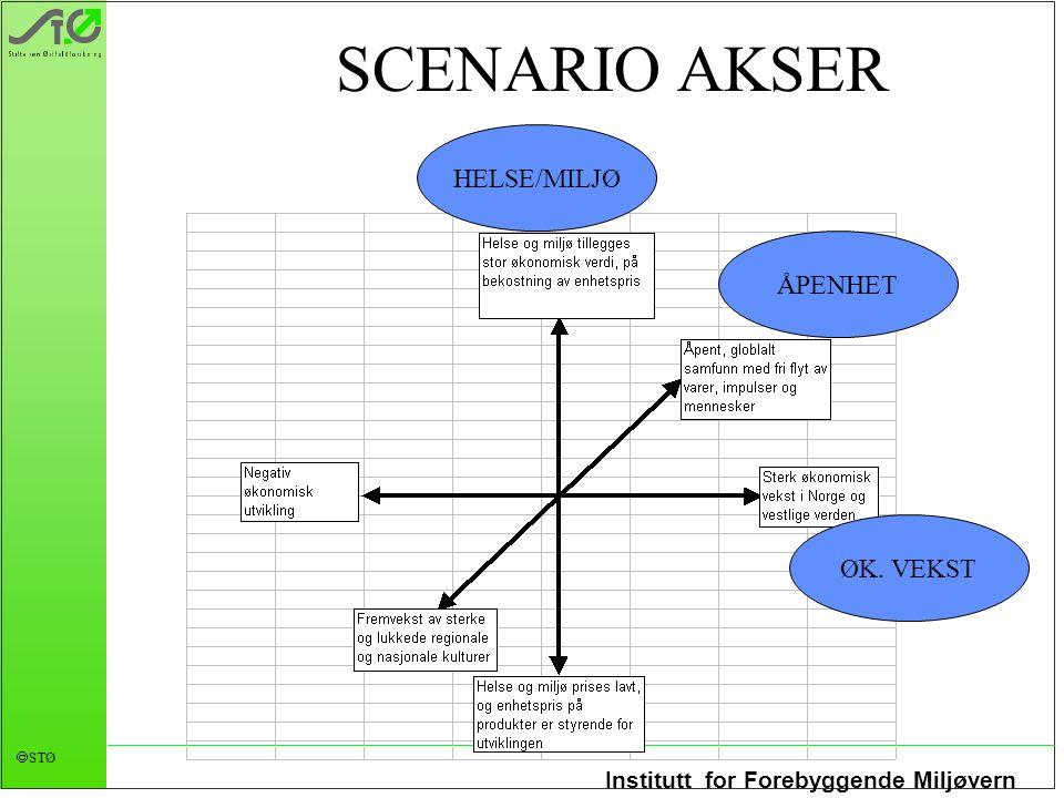 Institutt for Forebyggende Miljøvern  STØ SCENARIO AKSER HELSE/MILJØ ØK. VEKST ÅPENHET