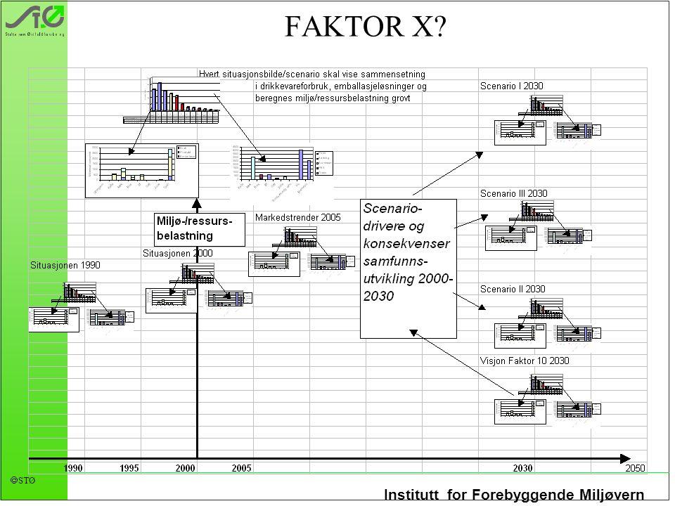 Institutt for Forebyggende Miljøvern  STØ FAKTOR X?