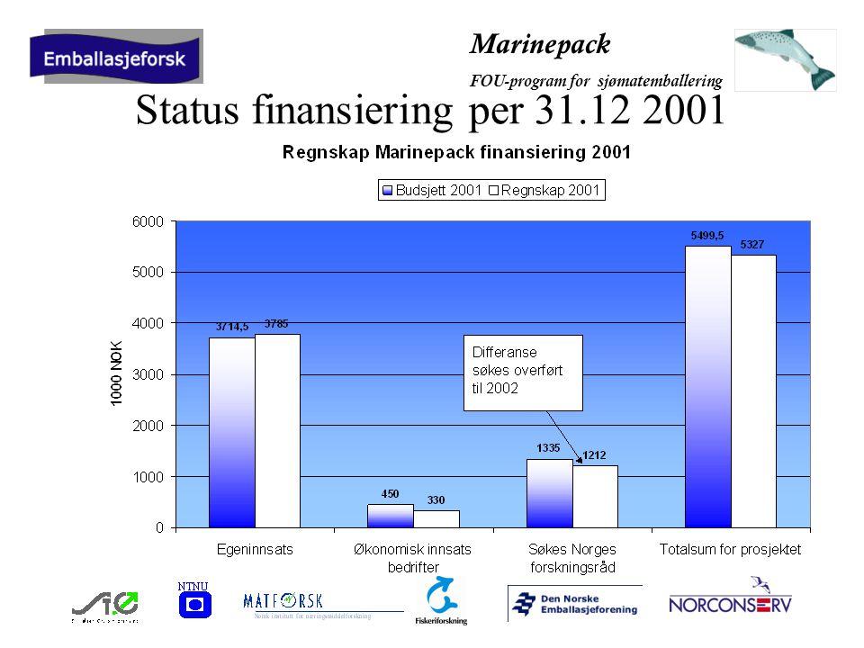 Marinepack FOU-program for sjømatemballering Status finansiering per 31.12 2001
