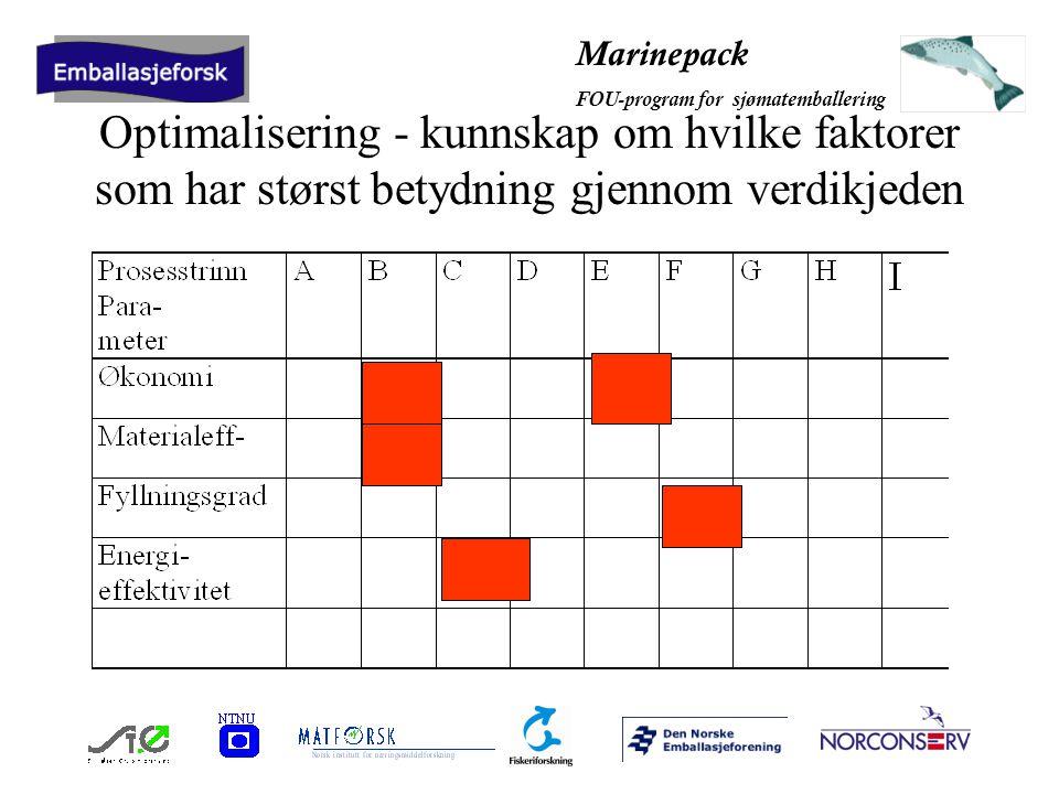 Marinepack FOU-program for sjømatemballering Optimalisering - kunnskap om hvilke faktorer som har størst betydning gjennom verdikjeden
