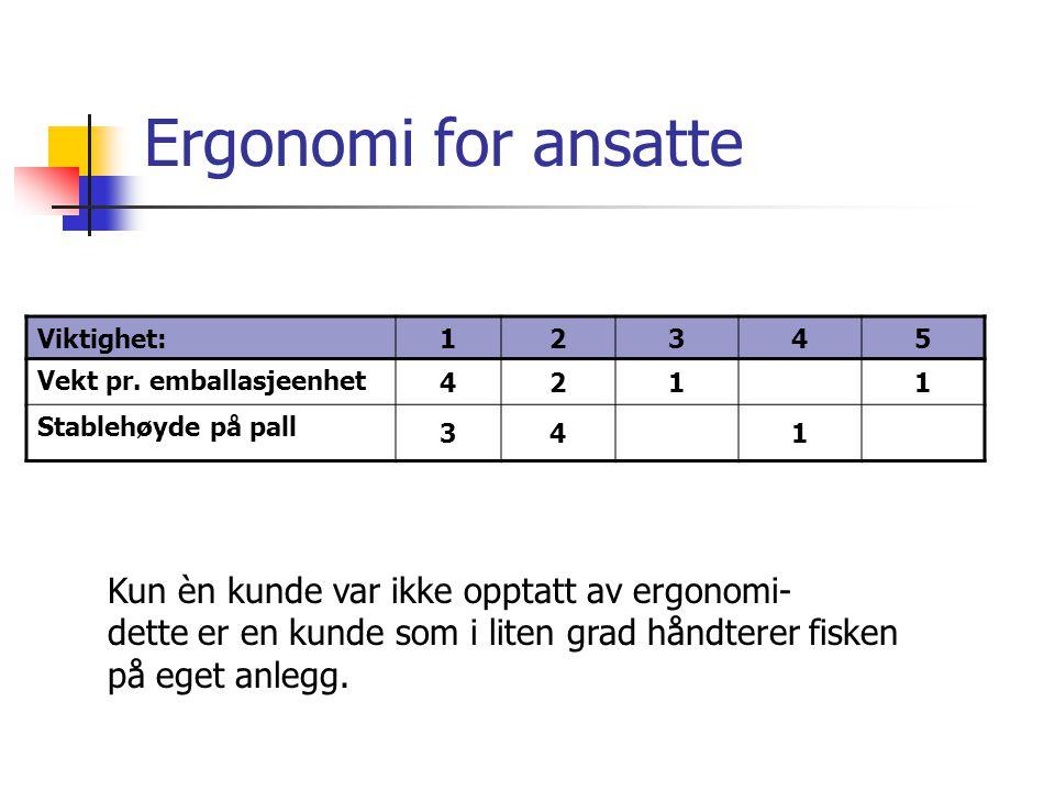 Ergonomi for ansatte Viktighet: 12345 Vekt pr.