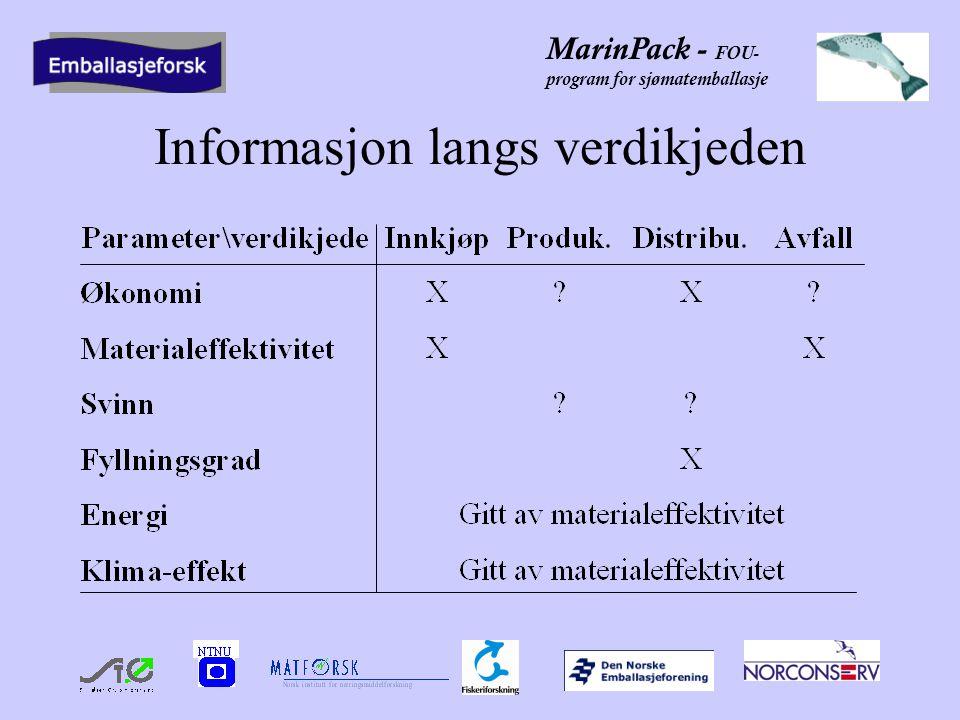 MarinPack - FOU- program for sjømatemballasje Informasjon langs verdikjeden