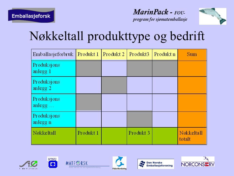 MarinPack - FOU- program for sjømatemballasje Nøkkeltall produkttype og bedrift