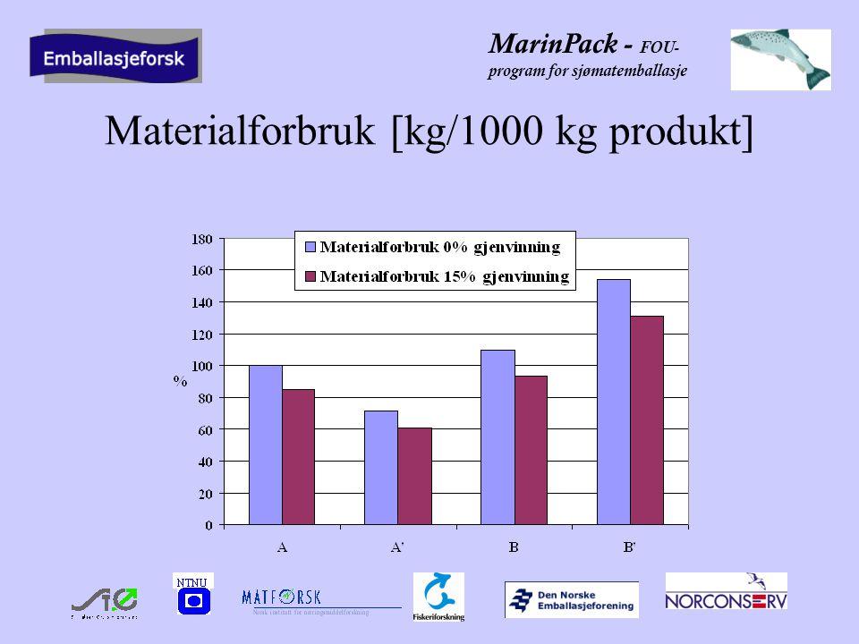 MarinPack - FOU- program for sjømatemballasje Materialforbruk [kg/1000 kg produkt]