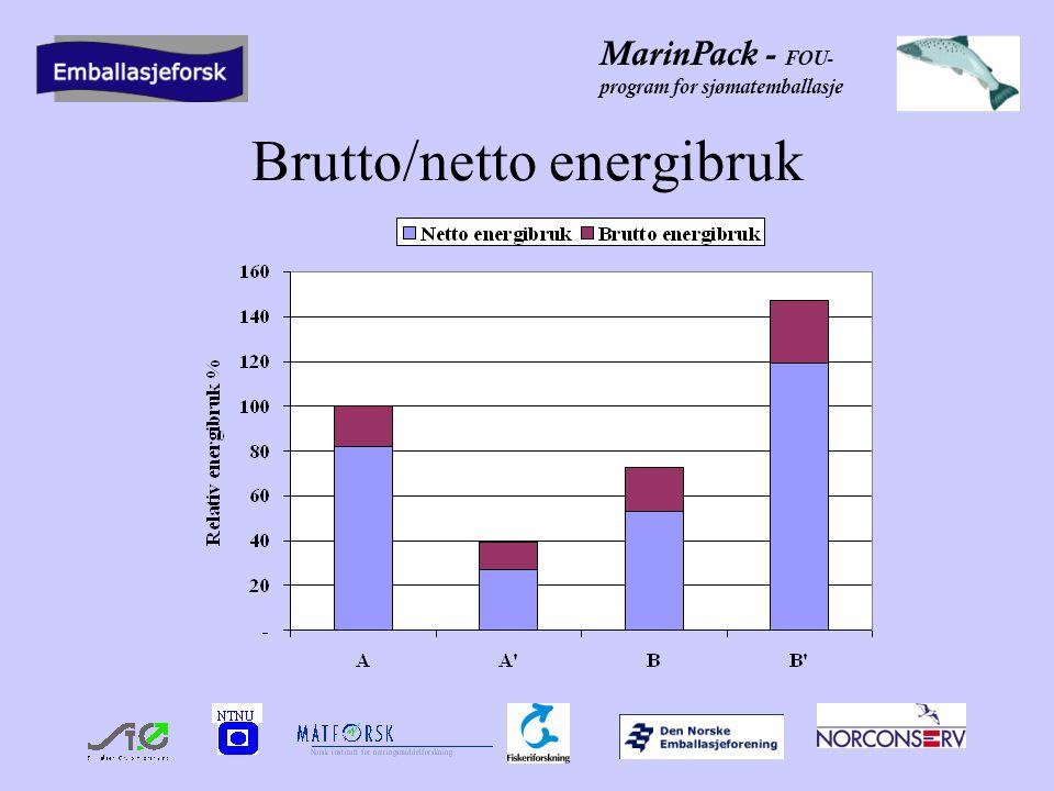 MarinPack - FOU- program for sjømatemballasje Brutto/netto energibruk