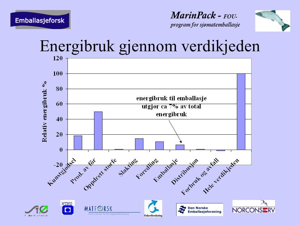 MarinPack - FOU- program for sjømatemballasje Energibruk gjennom verdikjeden