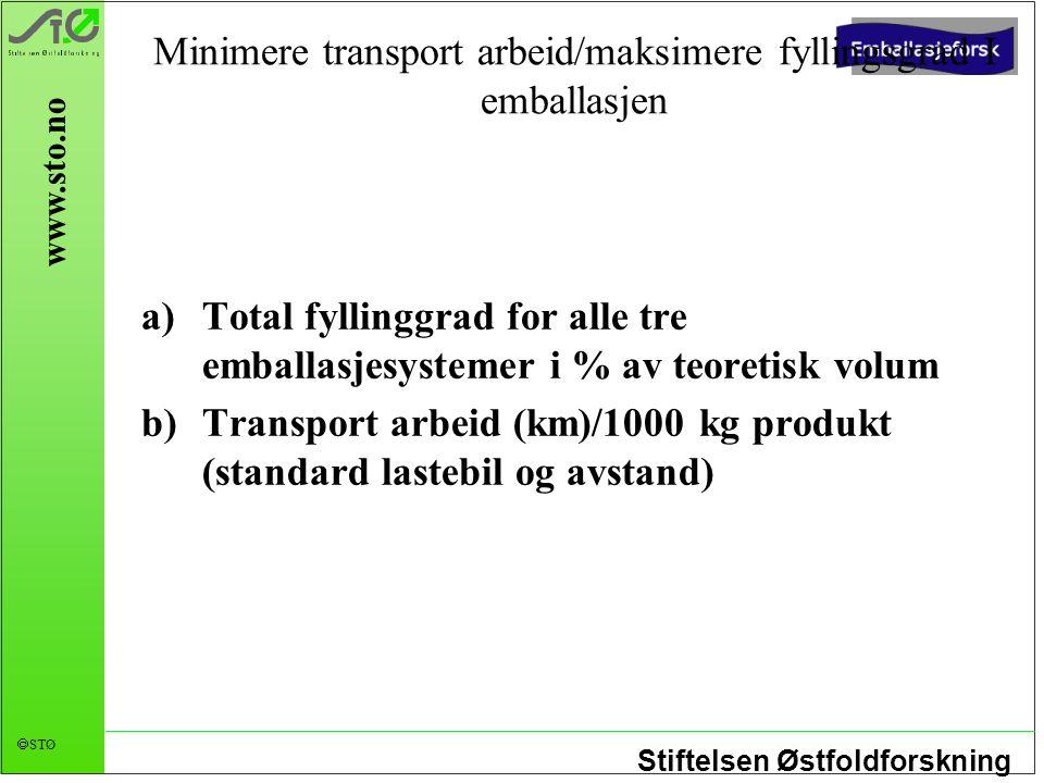 Stiftelsen Østfoldforskning  STØ www.sto.no Minimere transport arbeid/maksimere fyllingsgrad I emballasjen a)Total fyllinggrad for alle tre emballasj