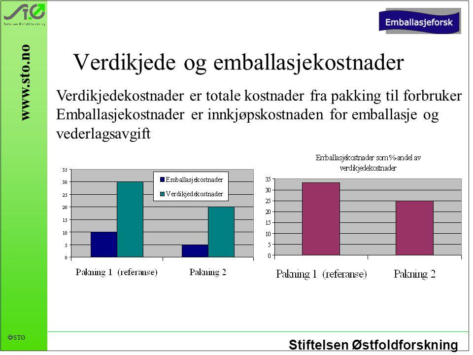 Stiftelsen Østfoldforskning  STØ www.sto.no Verdikjede og emballasjekostnader Verdikjedekostnader er totale kostnader fra pakking til forbruker Embal