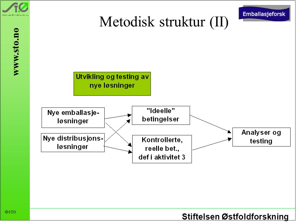 Stiftelsen Østfoldforskning  STØ www.sto.no Metodisk struktur (II)