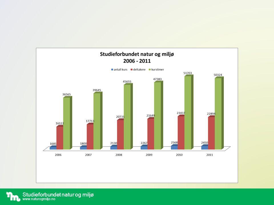 Studieforbundet natur og miljø www.naturogmiljo.no