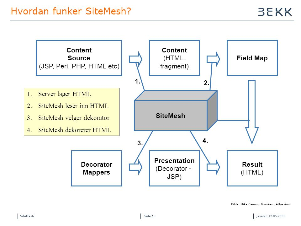 SiteMeshjavaBin 12.05.2005 Side 19 Hvordan funker SiteMesh.