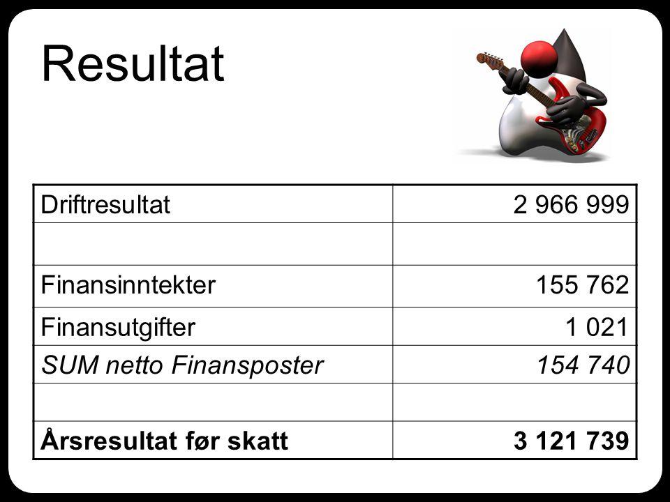 Resultat Driftresultat2 966 999 Finansinntekter155 762 Finansutgifter1 021 SUM netto Finansposter154 740 Årsresultat før skatt3 121 739