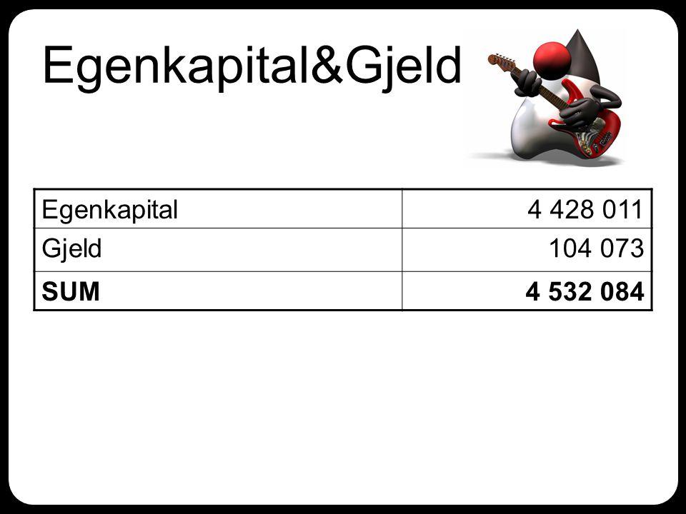 Egenkapital&Gjeld Egenkapital4 428 011 Gjeld104 073 SUM4 532 084