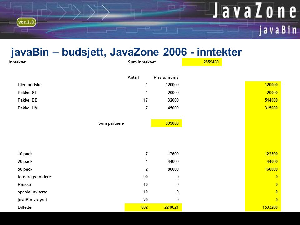 javaBin – budsjett, JavaZone 2006 - inntekter InntekterSum inntekter:2859480 AntallPris u/moms Utenlandske1120000 Pakke, SD120000 Pakke, EB1732000544000 Pakke.