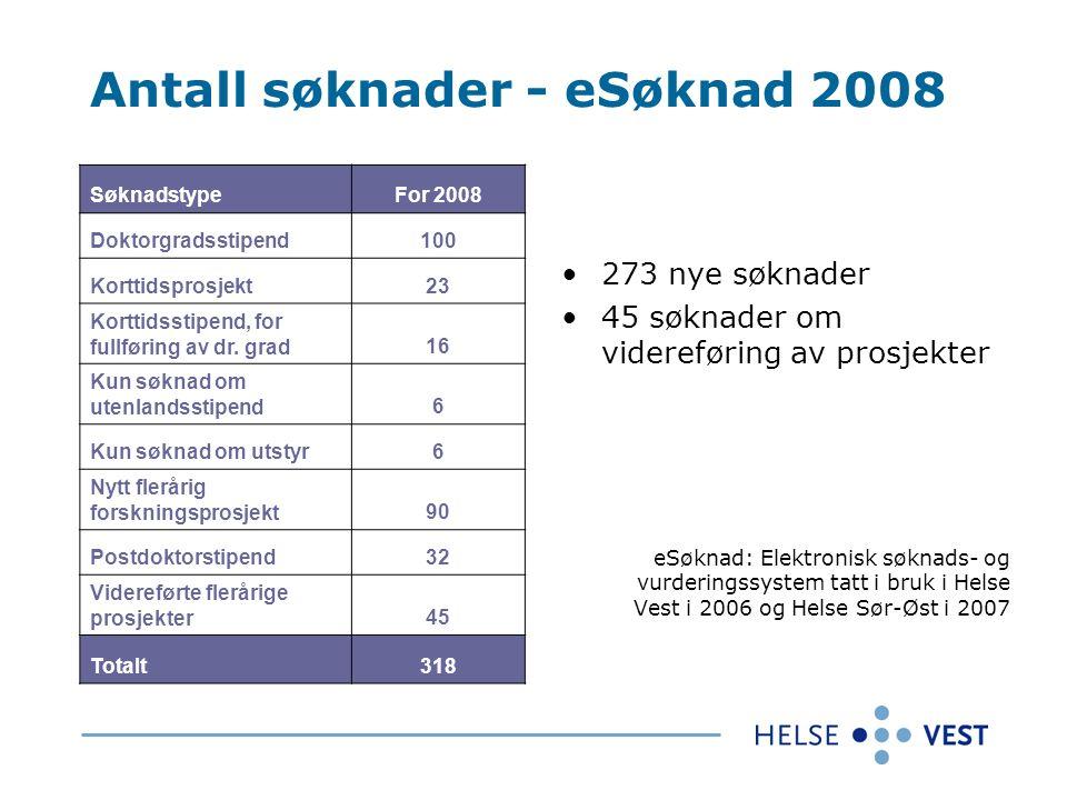 Antall søknader - eSøknad 2008 SøknadstypeFor 2008 Doktorgradsstipend100 Korttidsprosjekt23 Korttidsstipend, for fullføring av dr.