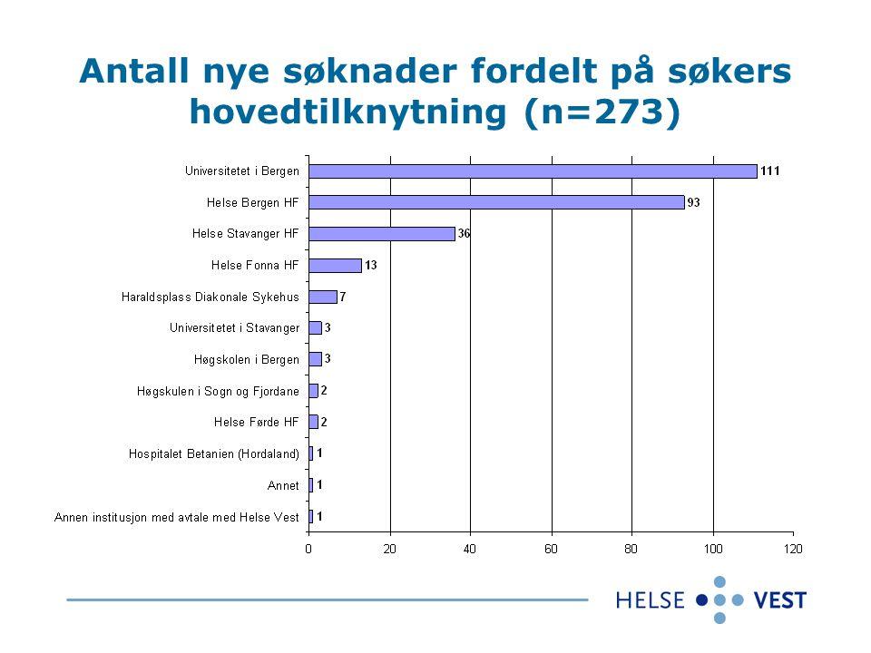 Antall nye søknader fordelt på søkers hovedtilknytning (n=273)
