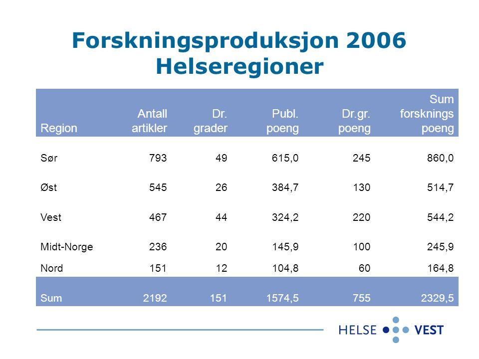 Forskningsproduksjon 2006 Helseregioner Region Antall artikler Dr.