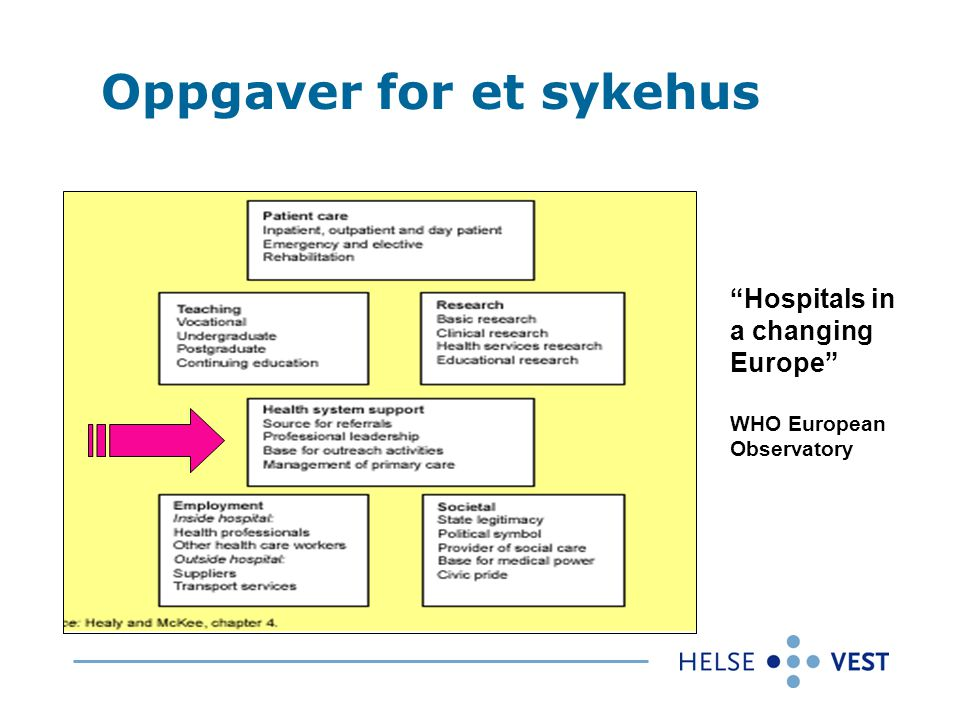 "Oppgaver for et sykehus ""Hospitals in a changing Europe"" WHO European Observatory"