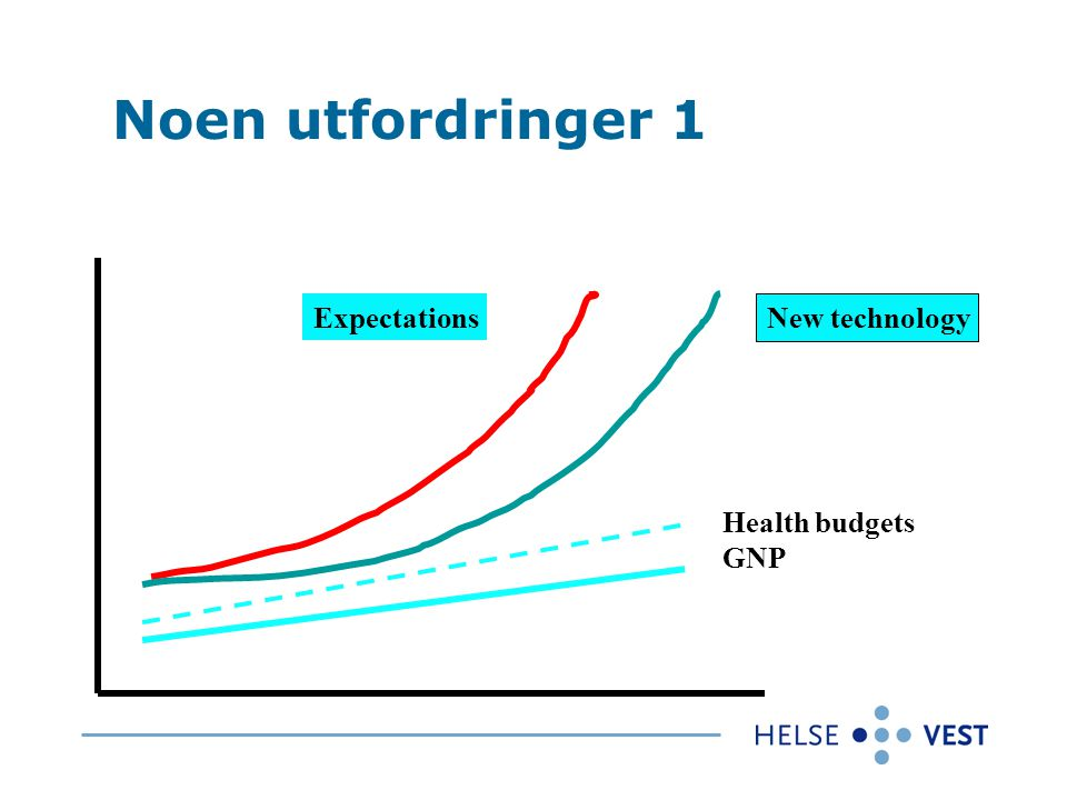 Expectations New technology Health budgets GNP Noen utfordringer 1