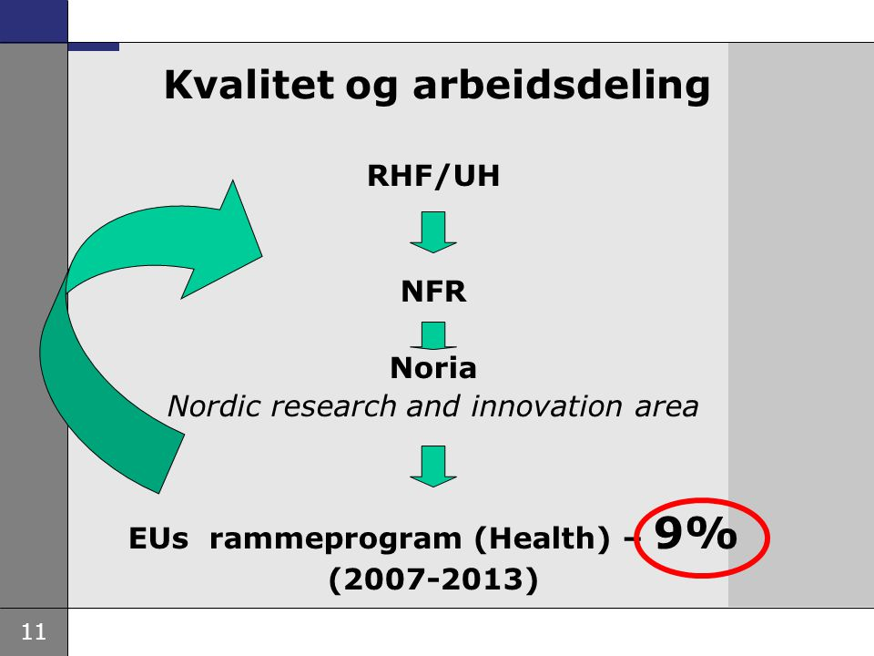 11 Kvalitet og arbeidsdeling RHF/UH NFR Noria Nordic research and innovation area EUs rammeprogram (Health) – 9% (2007-2013)