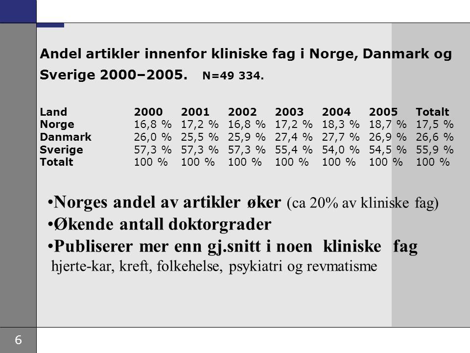 6 Norges andel av artikler øker (ca 20% av kliniske fag) Økende antall doktorgrader Publiserer mer enn gj.snitt i noen kliniske fag hjerte-kar, kreft,