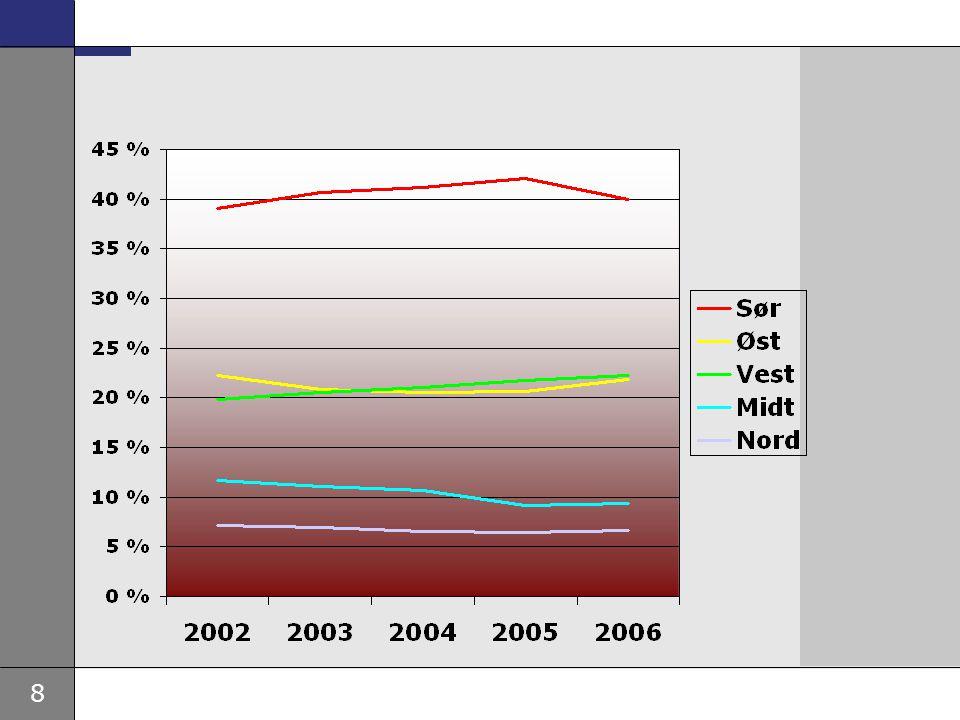 9 RESSURSBRUK 2005 1,2 mrd kroner (ca 1,7% av budsjett) 1 281 årsverk (4% av totalt) 12,5% psyk., 0,9% rus 86% univ.
